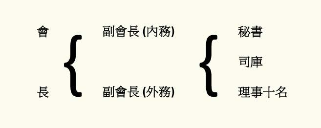 組織圖625